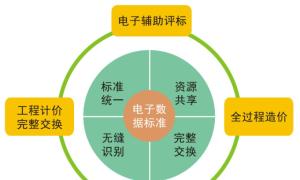 四川省建设工程造价电子数据标准